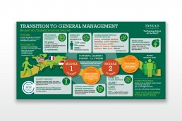 INSEAD TGM Pathway Infographic