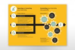 Cambridge Judge MBA Internship Infographic